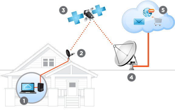 Diagram: How Satellite Internet Works